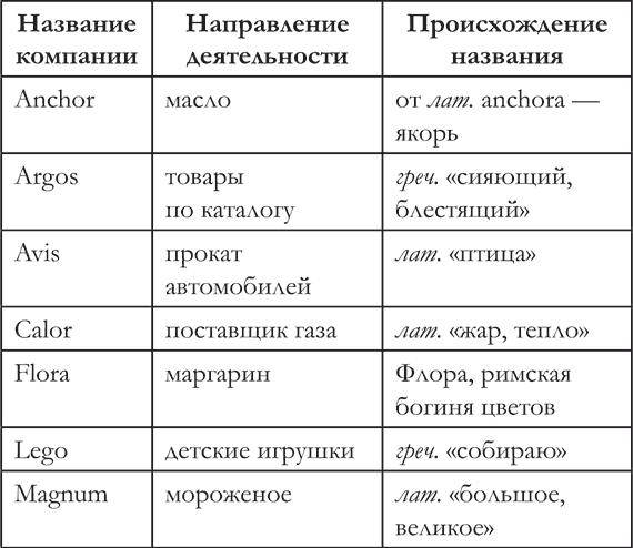 Странности нашего языка. Занимательная лингвистика
