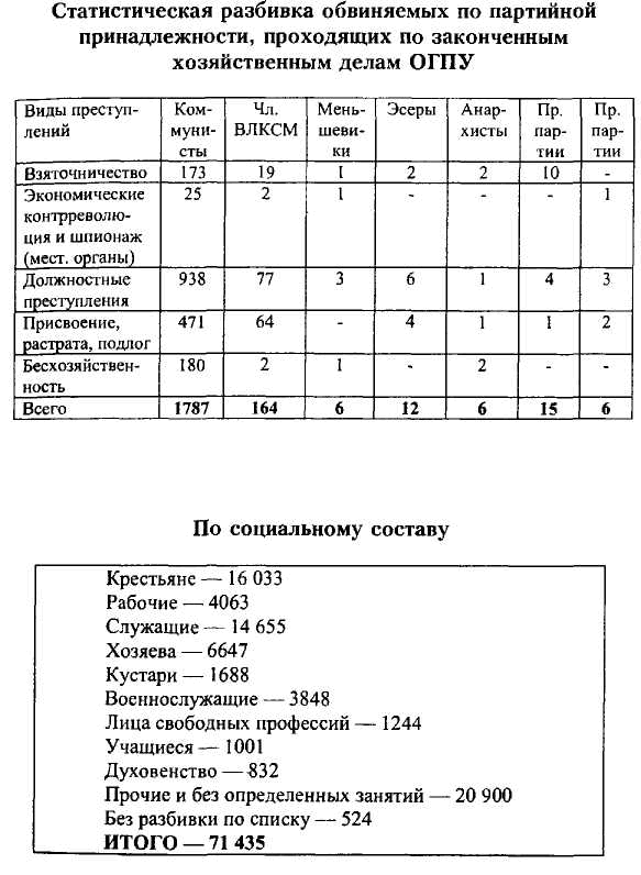 ВЧК-ОГПУ в борьбе с коррупцией в годы новой экономической политики (1921-1928 гг.)
