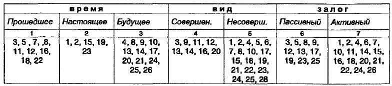 Практическое руководство по обучению переводу с английского языка на русский