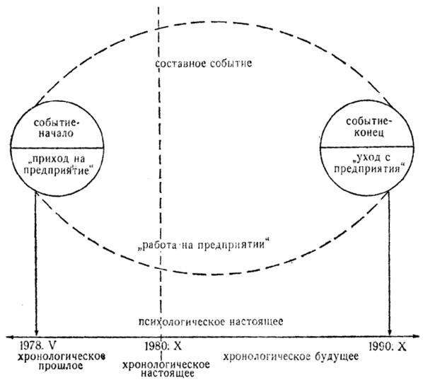 Психологическое время личности