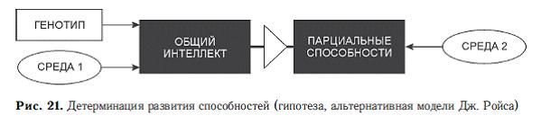 Психология общих способностей