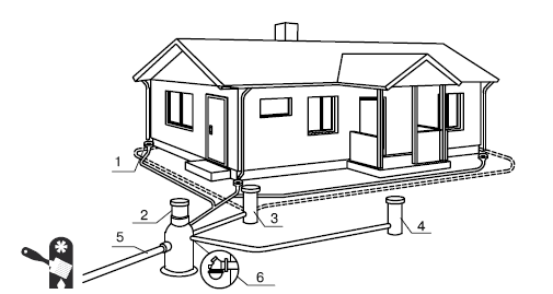 Водоснабжение, канализация и отопление загородного дома