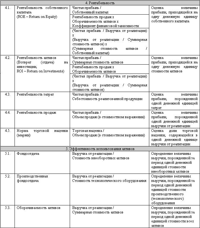 Бюджетирование: самоучитель
