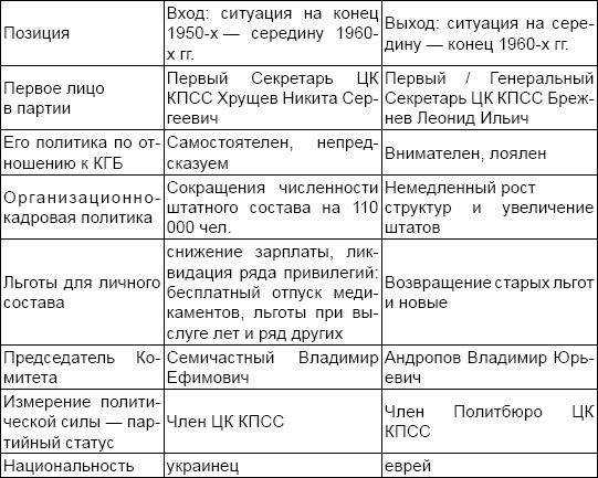 Юрий Андропов: реформатор или разрушитель?