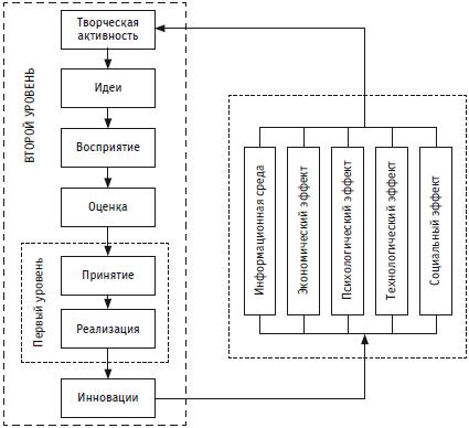 Психология инноваций: подходы, методы, процессы