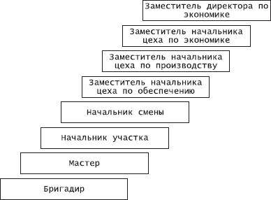 Организационное поведение. Практикум