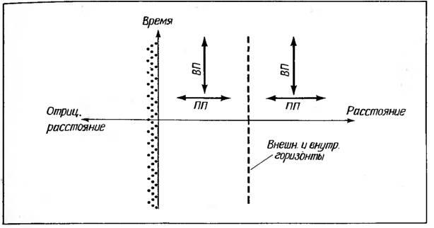 Космические рубежи теории относительности