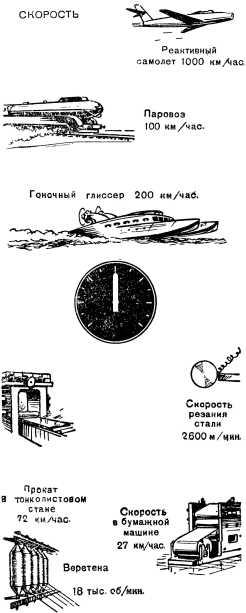 Борьба за скорость