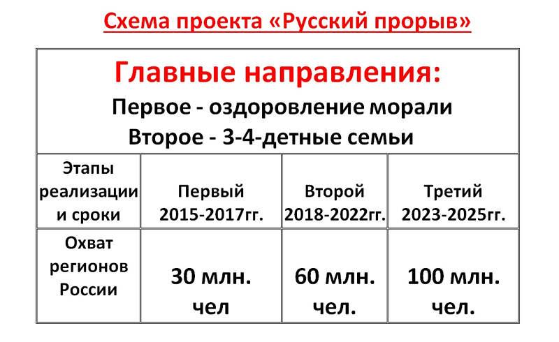 Убыль Русская. 1917–2017. Беседы о демографии