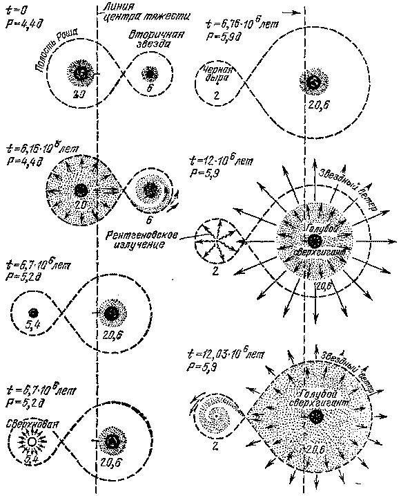 Звезды: их рождение, жизнь и смерть