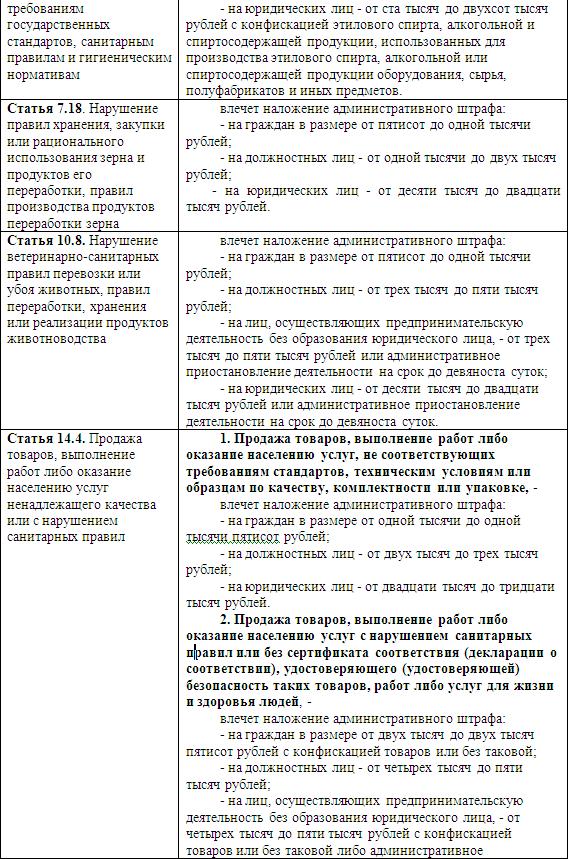 Розничный рынок: порядок организации и деятельности