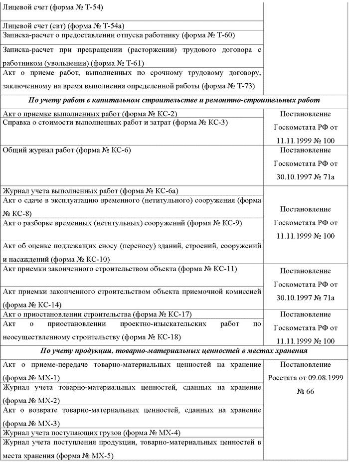 Бухгалтерский учет и налогообложение от создания до ликвидации организации