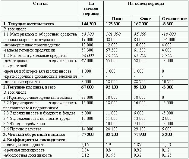 Бюджетирование и контроль затрат: теория и практика