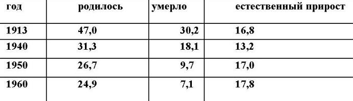 Русские горки. Конец Российского государства