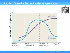 Наука побеждать в инвестициях, менеджменте и маркетинге