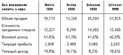 Бизнес путь: Nokia. Секреты успеха самой быстроразвивающейся компании в мире