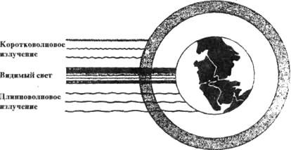 Очевидность сотворения мира