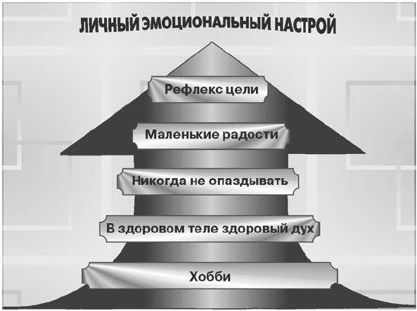 Психология бизнеса: управление эмоциями