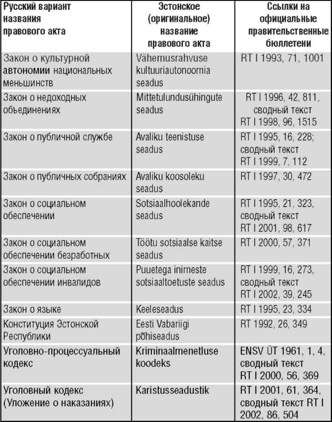Неграждане в Эстонии