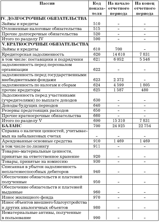 Учет и анализ банкротств