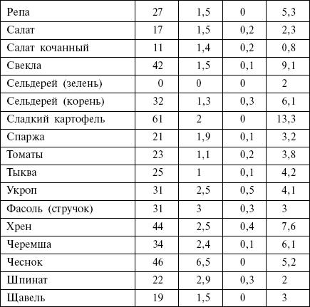 Кремлёвская диета таблица баллов полная