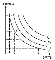 Экономика. Конспект лекций