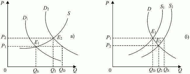 Экономическая теория: конспект лекций
