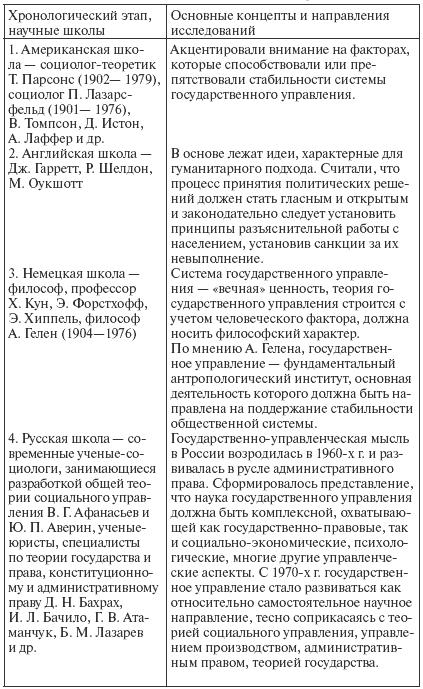 Государственное и муниципальное управление: конспект лекций