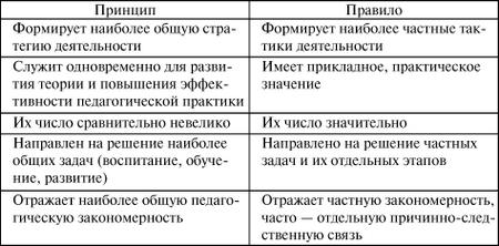 Общие основы педагогики: конспект лекций