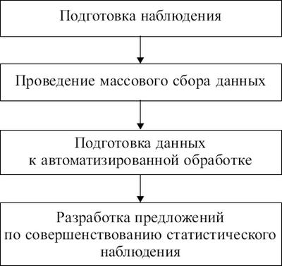 Статистика: конспект лекций