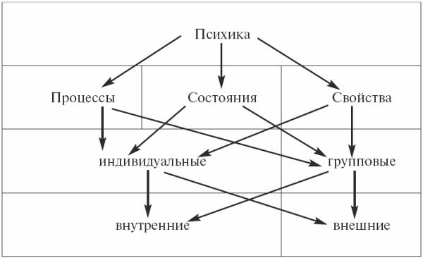 Психология: конспект лекций